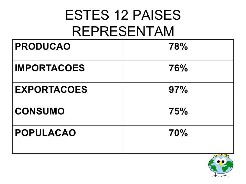 ESTES 12 PAISES REPRESENTAM PRODUCAO78% IMPORTACOES76% EXPORTACOES97% CONSUMO75% POPULACAO70%