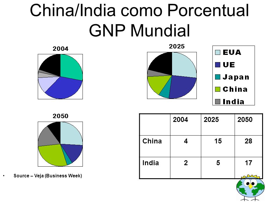 China/India como Porcentual GNP Mundial 2050 2025 2004 20252050 China41528 India2517 Source – Veja (Business Week)