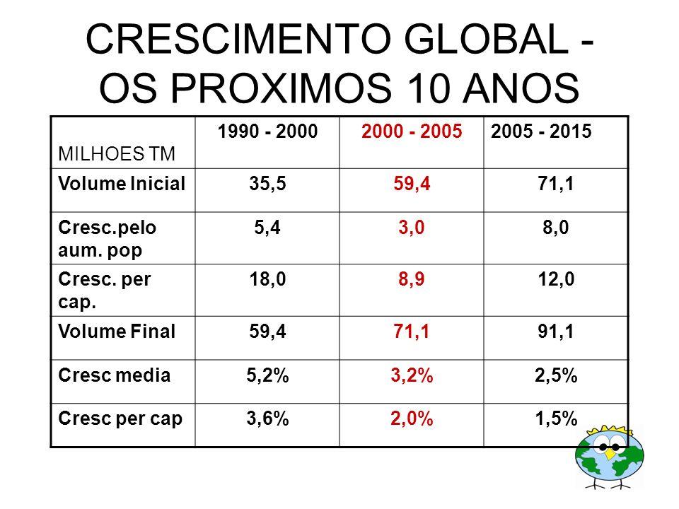 CRESCIMENTO GLOBAL - OS PROXIMOS 10 ANOS MILHOES TM 1990 - 20002000 - 20052005 - 2015 Volume Inicial35,559,471,1 Cresc.pelo aum. pop 5,43,08,0 Cresc.