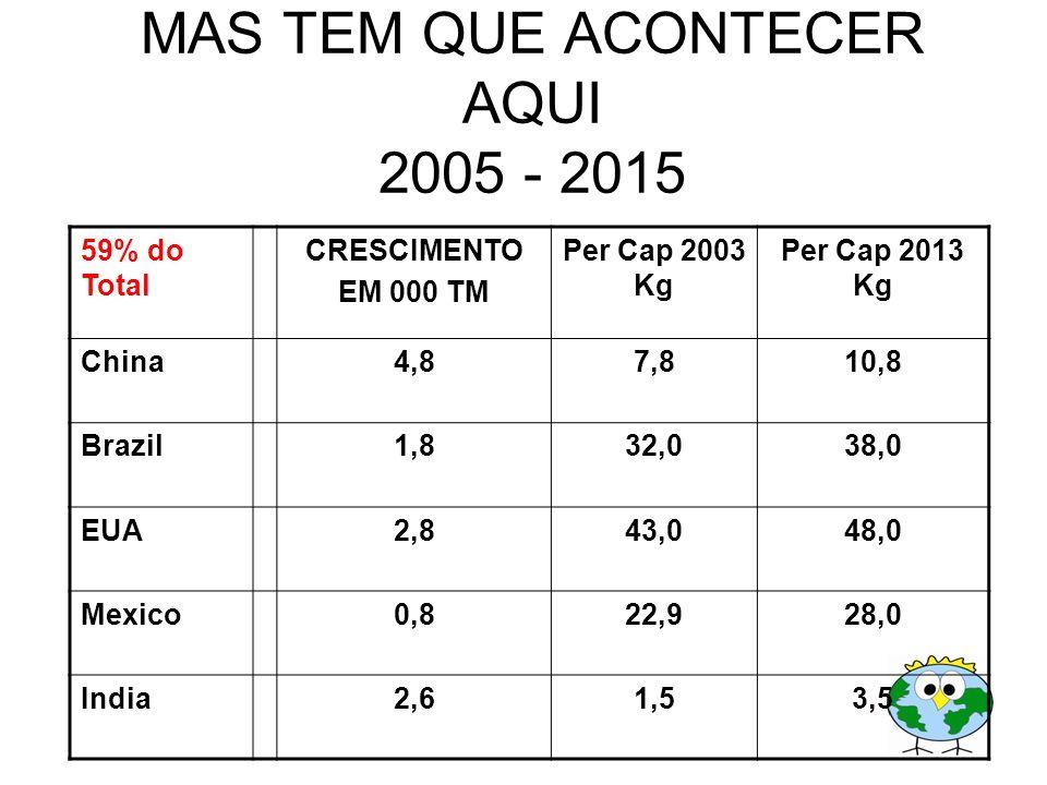 MAS TEM QUE ACONTECER AQUI 2005 - 2015 59% do Total CRESCIMENTO EM 000 TM Per Cap 2003 Kg Per Cap 2013 Kg China4,87,810,8 Brazil1,832,038,0 EUA2,843,0