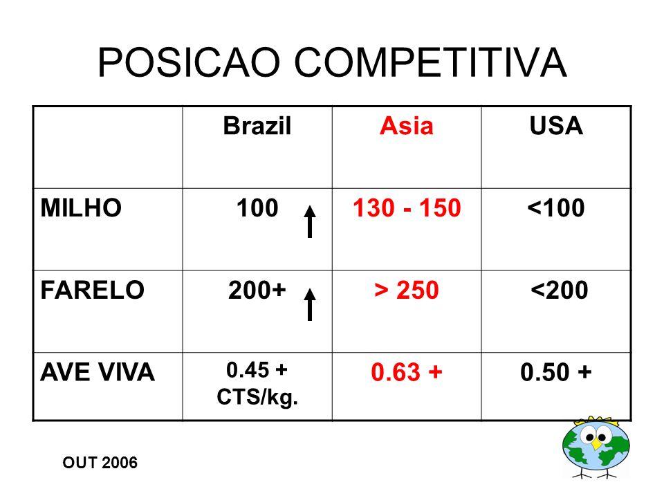 POSICAO COMPETITIVA BrazilAsiaUSA MILHO100130 - 150<100 FARELO200+> 250 <200 AVE VIVA 0.45 + CTS/kg. 0.63 +0.50 + OUT 2006