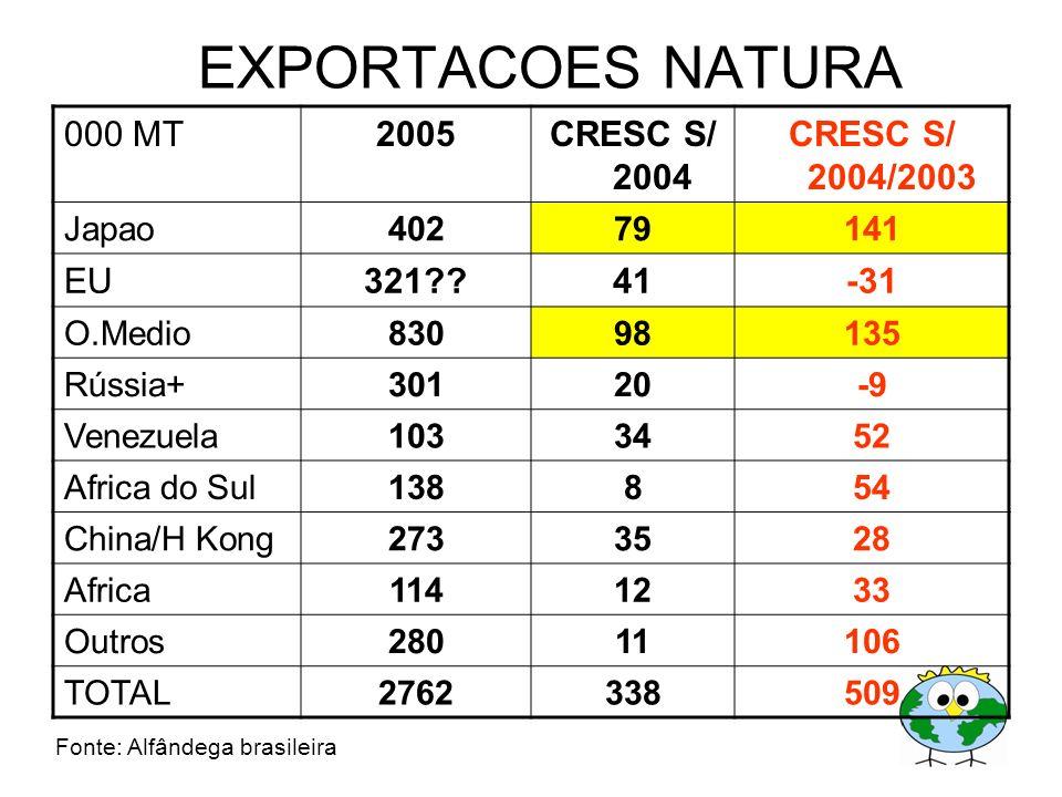 EXPORTACOES NATURA 000 MT2005CRESC S/ 2004 CRESC S/ 2004/2003 Japao40279141 EU321??41-31 O.Medio83098135 Rússia+30120-9 Venezuela1033452 Africa do Sul