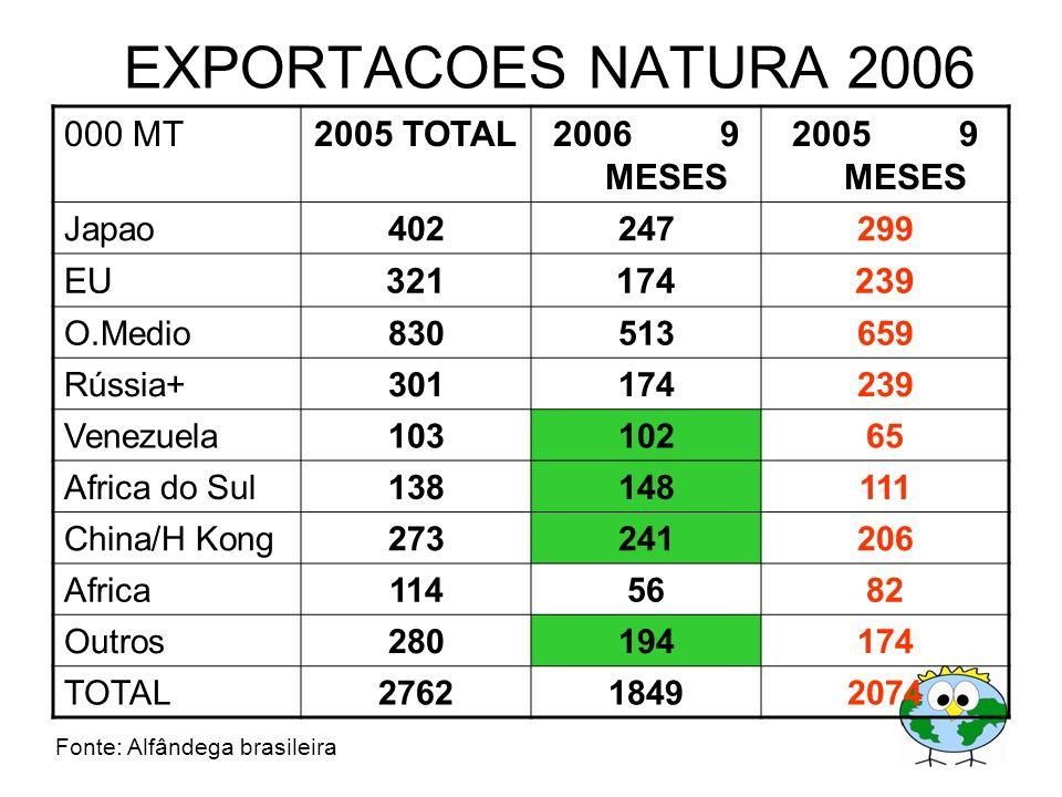 EXPORTACOES NATURA 2006 000 MT2005 TOTAL2006 9 MESES 2005 9 MESES Japao402247299 EU321174239 O.Medio830513659 Rússia+301174239 Venezuela10310265 Afric