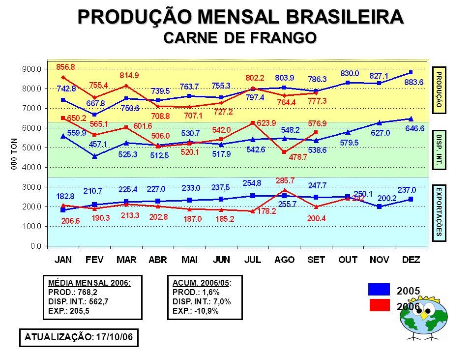 PRODUÇÃO MENSAL BRASILEIRA CARNE DE FRANGO ATUALIZAÇÃO: 17/10/06 MÉDIA MENSAL 2006: PROD.: 768,2 DISP. INT.: 562,7 EXP.: 205,5 ACUM. 2006/05: PROD.: 1
