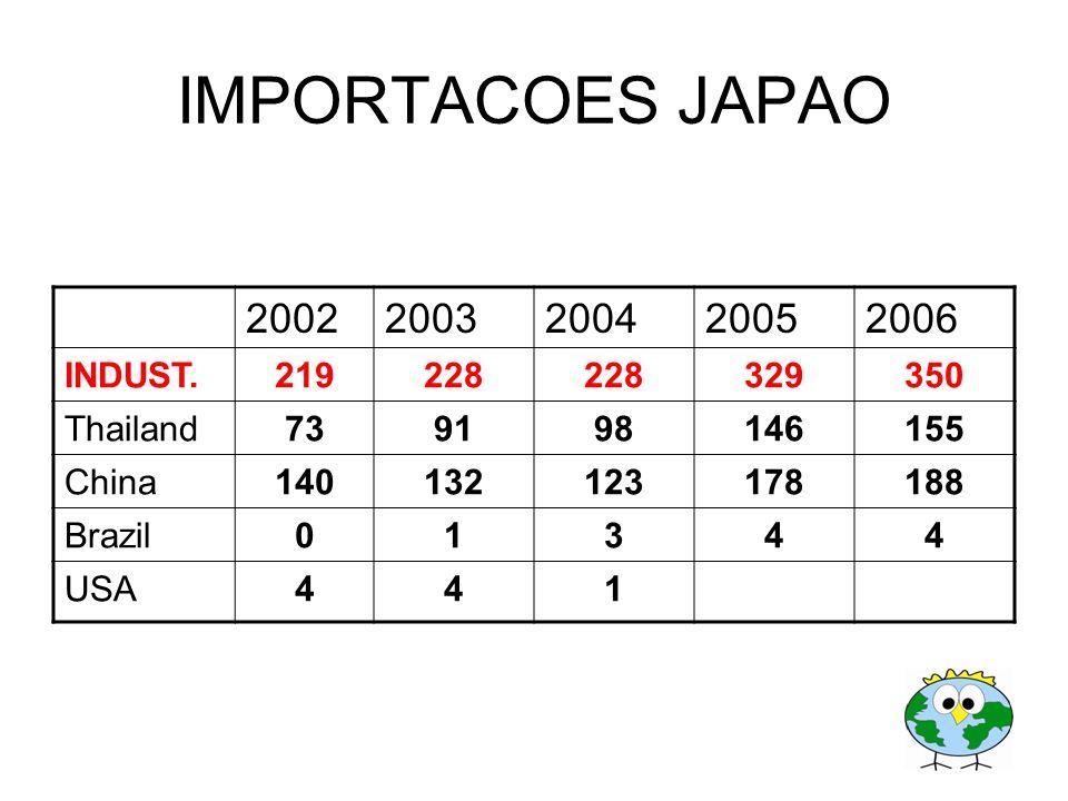 IMPORTACOES JAPAO 20022003200420052006 INDUST.219228 329350 Thailand739198146155 China140132123178188 Brazil01344 USA441