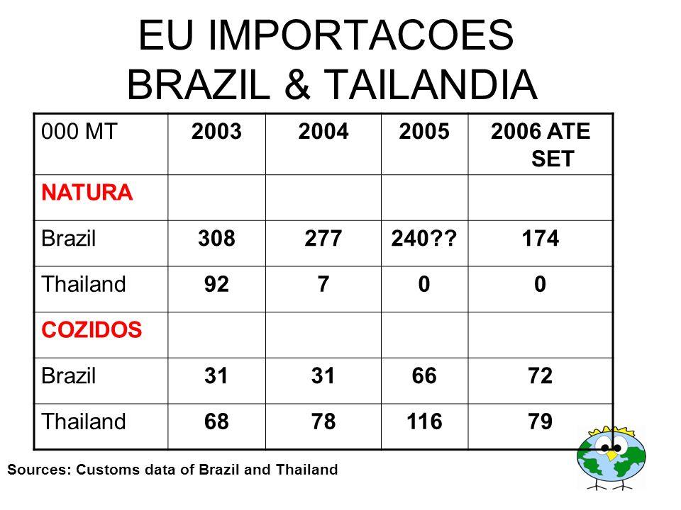 000 MT2003200420052006 ATE SET NATURA Brazil308277240??174 Thailand92700 COZIDOS Brazil31 6672 Thailand687811679 EU IMPORTACOES BRAZIL & TAILANDIA Sou