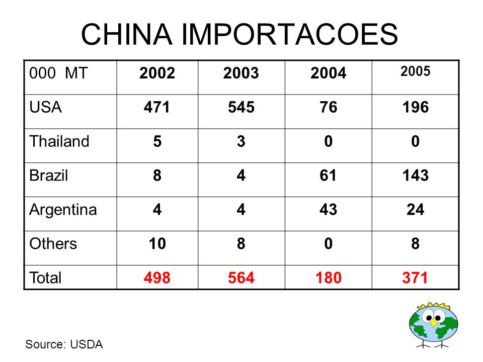 000 MT200220032004 2005 USA47154576196 Thailand5300 Brazil8461143 Argentina444324 Others10808 Total498564180371 CHINA IMPORTACOES Source: USDA