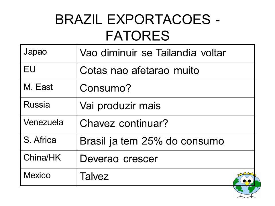 BRAZIL EXPORTACOES - FATORES Japao Vao diminuir se Tailandia voltar EU Cotas nao afetarao muito M. East Consumo? Russia Vai produzir mais Venezuela Ch