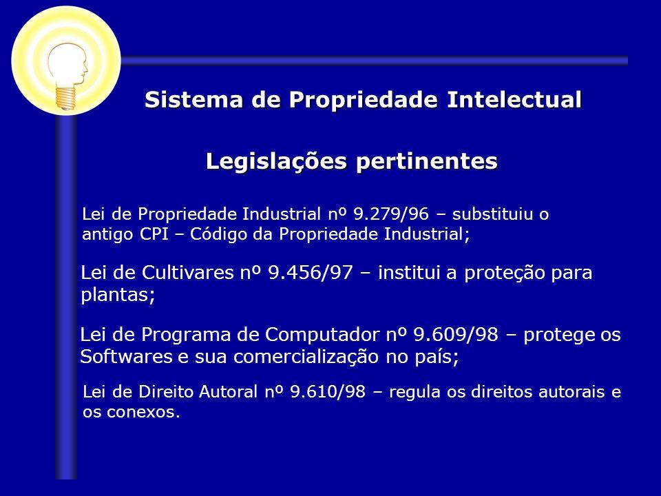 Sistema de Propriedade Intelectual Legislações pertinentes Lei de Propriedade Industrial nº 9.279/96 – substituiu o antigo CPI – Código da Propriedade