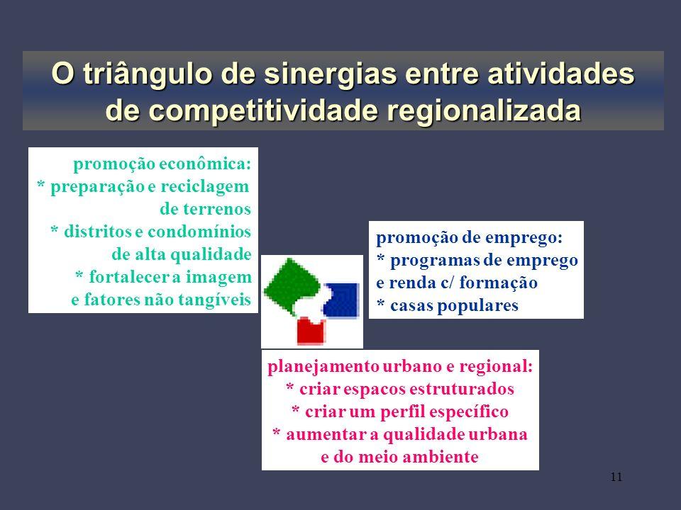 11 O triângulo de sinergias entre atividades de competitividade regionalizada planejamento urbano e regional: * criar espacos estruturados * criar um