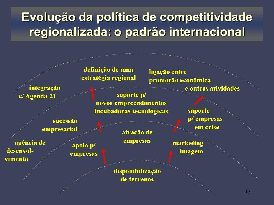 13 Evolução da política de competitividade regionalizada: o padrão internacional disponibilização de terrenos atração de empresas apoio p/ empresas su