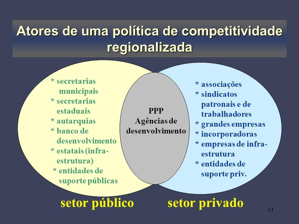 14 Atores de uma política de competitividade regionalizada setor públicosetor privado * secretarias municipais * secretarias estaduais * autarquias *