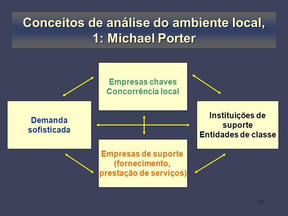 15 Empresas chaves Concorrência local Demanda sofisticada Instituições de suporte Entidades de classe Empresas de suporte (fornecimento, prestação de serviços) Conceitos de análise do ambiente local, 1: Michael Porter