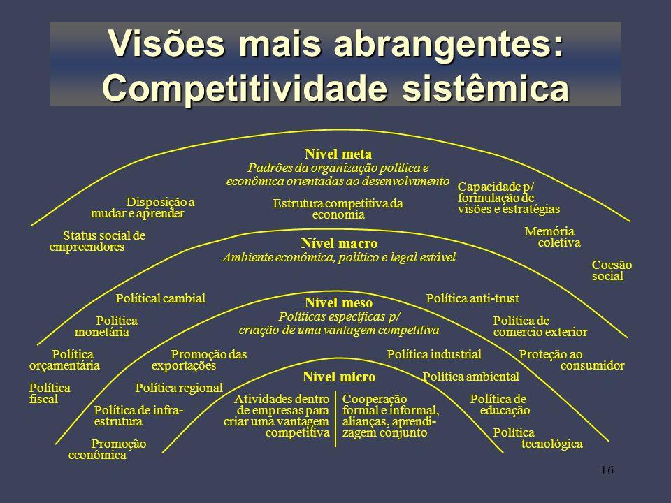 16 Visões mais abrangentes: Competitividade sistêmica Nível micro Nível meso Políticas específicas p/ criação de uma vantagem competitiva Nível macro