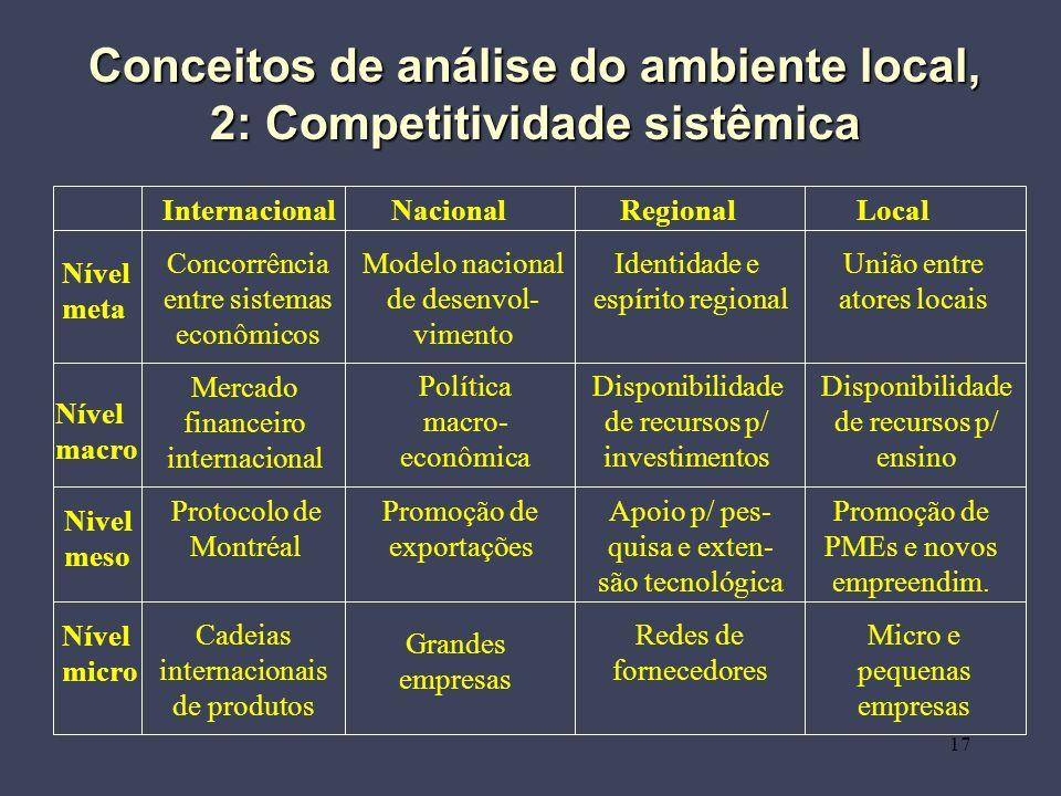 17 Conceitos de análise do ambiente local, 2: Competitividade sistêmica Nível meta Nível macro Nivel meso Nível micro Internacional Nacional Regional