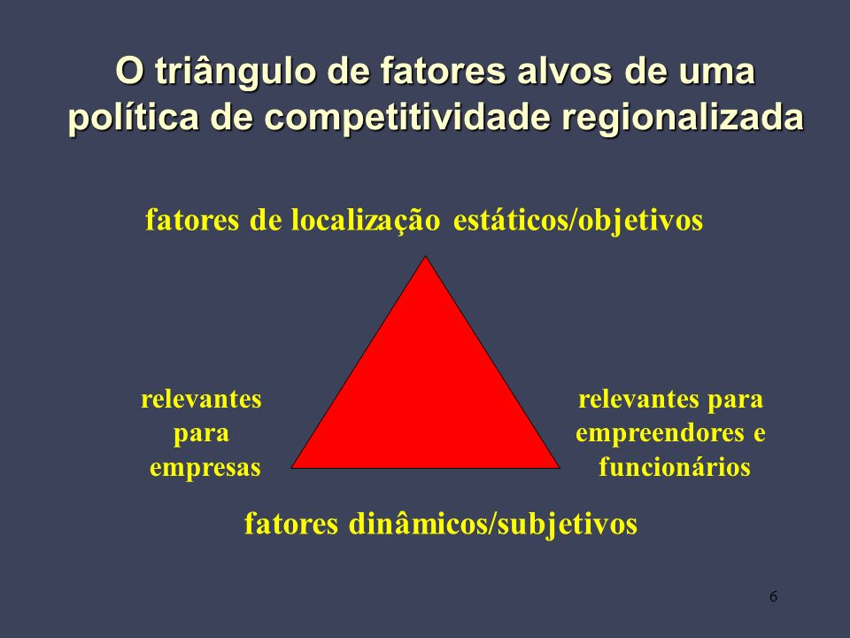 6 O triângulo de fatores alvos de uma política de competitividade regionalizada fatores dinâmicos/subjetivos relevantes para empresas relevantes para empreendores e funcionários fatores de localização estáticos/objetivos