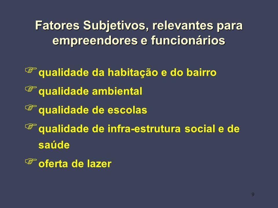 9 Fatores Subjetivos, relevantes para empreendores e funcionários qualidade da habitação e do bairro qualidade ambiental qualidade de escolas qualidade de infra-estrutura social e de saúde oferta de lazer