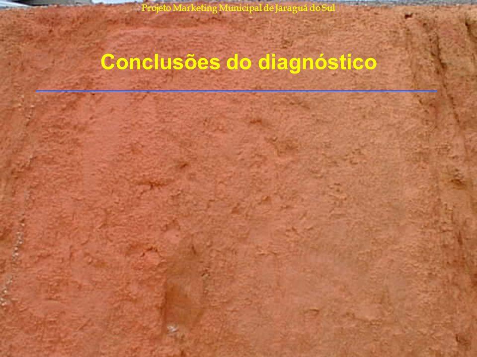Projeto Marketing Municipal de Jaraguá do Sul Conclusões do diagnóstico