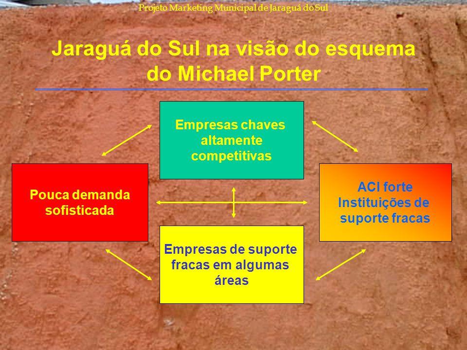Projeto Marketing Municipal de Jaraguá do Sul Jaraguá do Sul na visão do esquema do Michael Porter Empresas chaves altamente competitivas Pouca demand