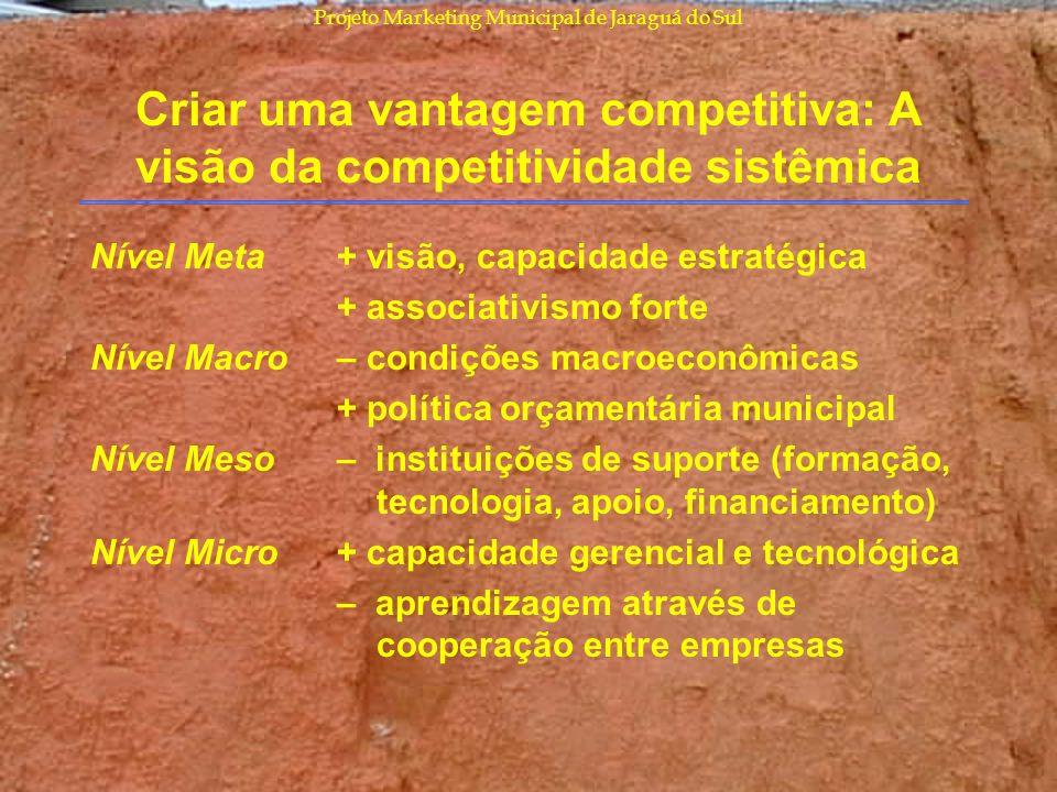 Projeto Marketing Municipal de Jaraguá do Sul Criar uma vantagem competitiva: A visão da competitividade sistêmica Nível Meta Nível Macro Nível Meso N