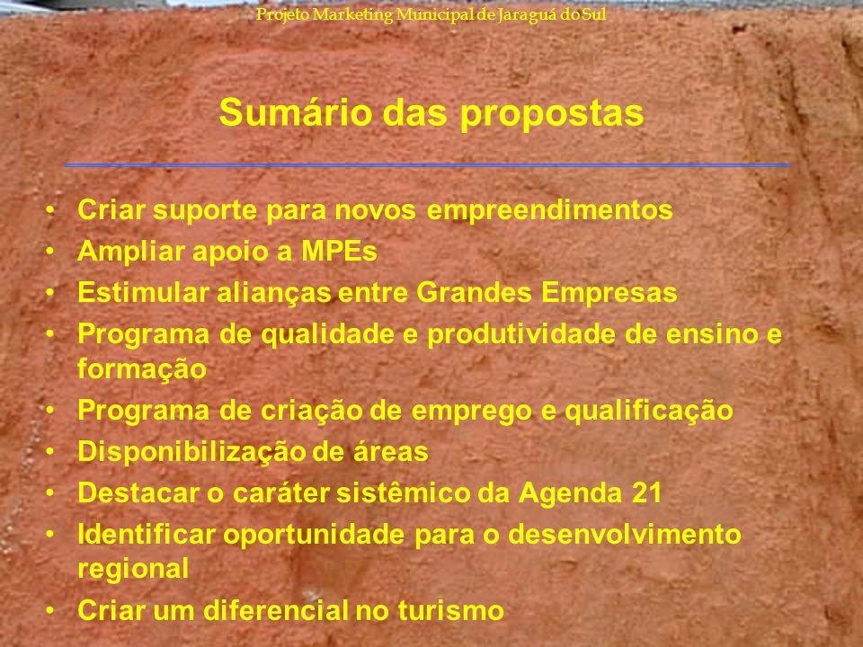 Projeto Marketing Municipal de Jaraguá do Sul Sumário das propostas Criar suporte para novos empreendimentos Ampliar apoio a MPEs Estimular alianças e