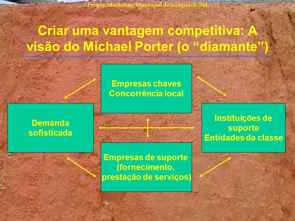 Projeto Marketing Municipal de Jaraguá do Sul Criar uma vantagem competitiva: A visão do Michael Porter (o diamante) Empresas chaves Concorrência loca