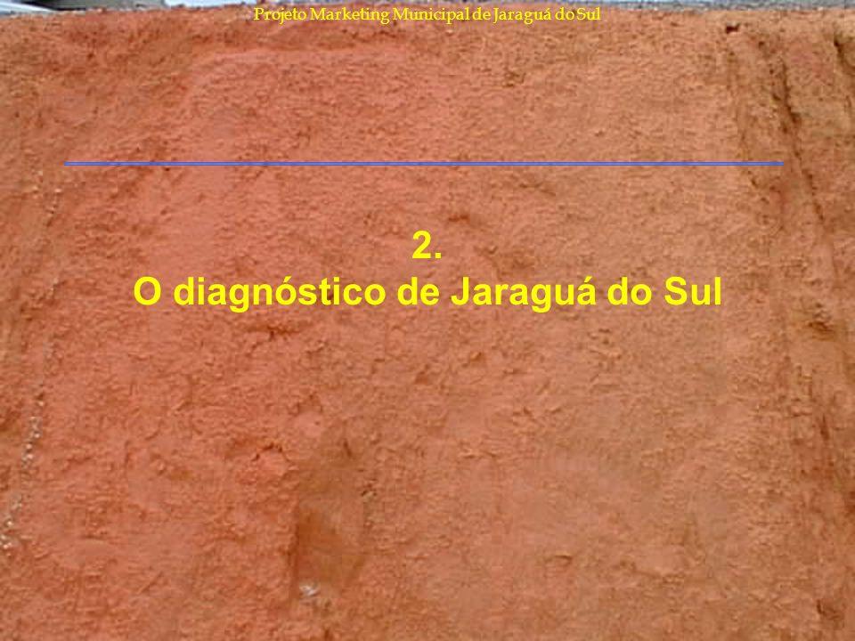 Projeto Marketing Municipal de Jaraguá do Sul 2. O diagnóstico de Jaraguá do Sul