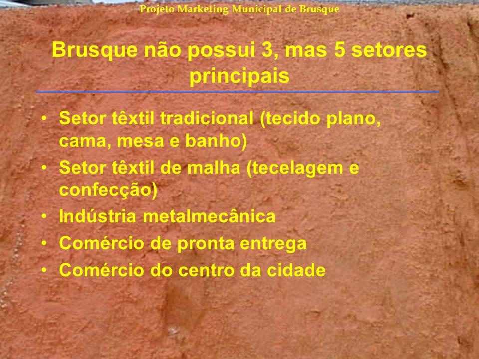 Projeto Marketing Municipal de Brusque Brusque não possui 3, mas 5 setores principais Setor têxtil tradicional (tecido plano, cama, mesa e banho) Seto