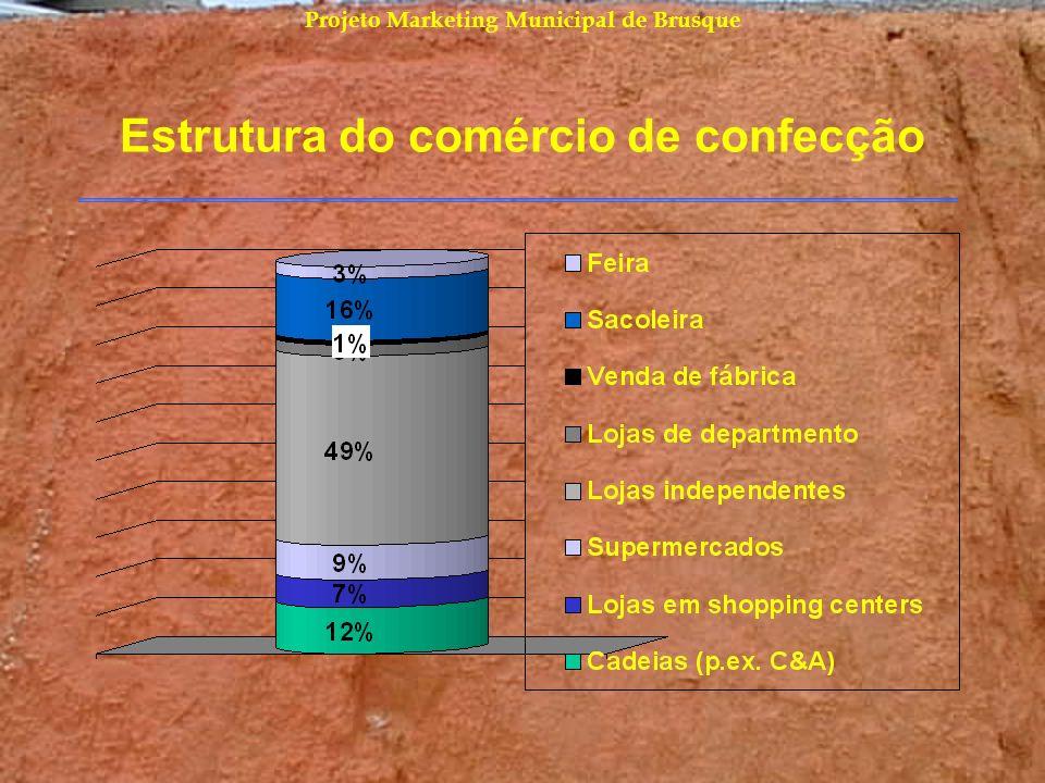 Projeto Marketing Municipal de Brusque Estrutura do comércio de confecção