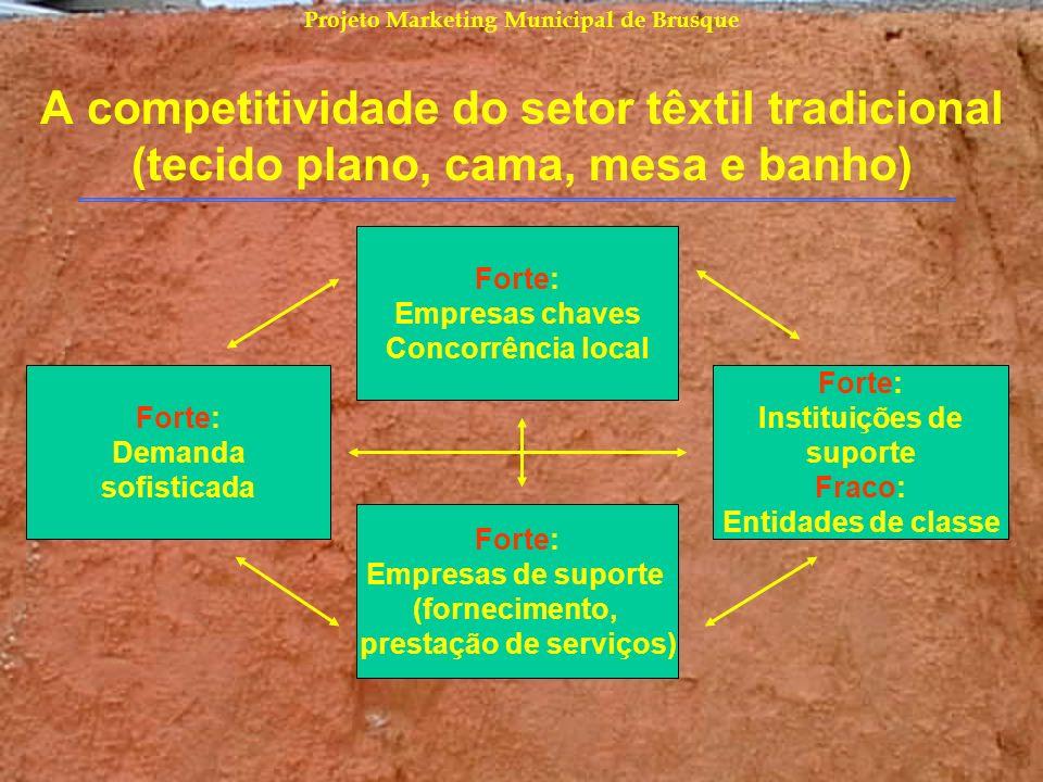 Projeto Marketing Municipal de Brusque A competitividade do setor têxtil tradicional (tecido plano, cama, mesa e banho) Forte: Empresas chaves Concorr
