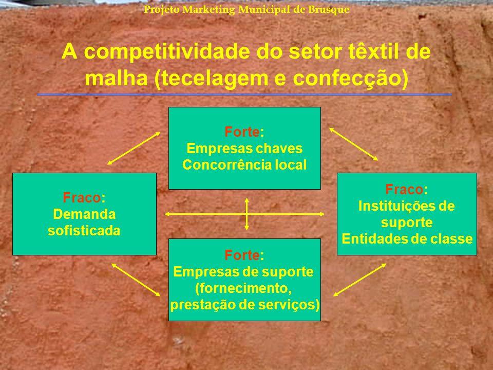 Projeto Marketing Municipal de Brusque A competitividade do setor têxtil de malha (tecelagem e confecção) Forte: Empresas chaves Concorrência local Fr