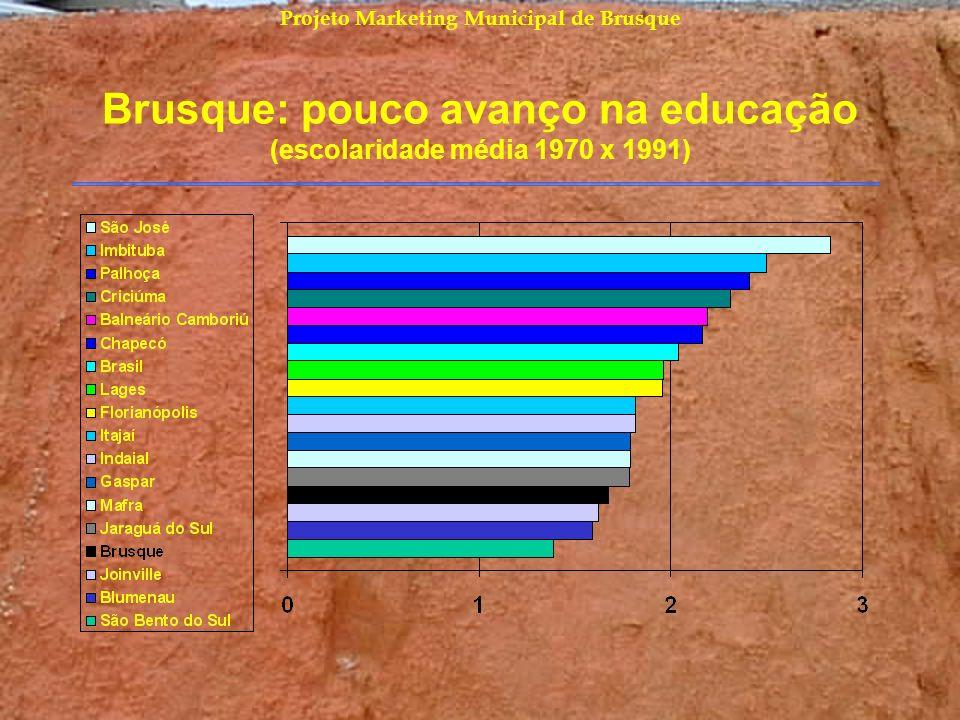 Projeto Marketing Municipal de Brusque Brusque: pouco avanço na educação (escolaridade média 1970 x 1991)