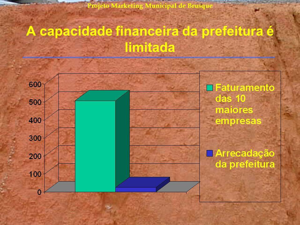 Projeto Marketing Municipal de Brusque A capacidade financeira da prefeitura é limitada