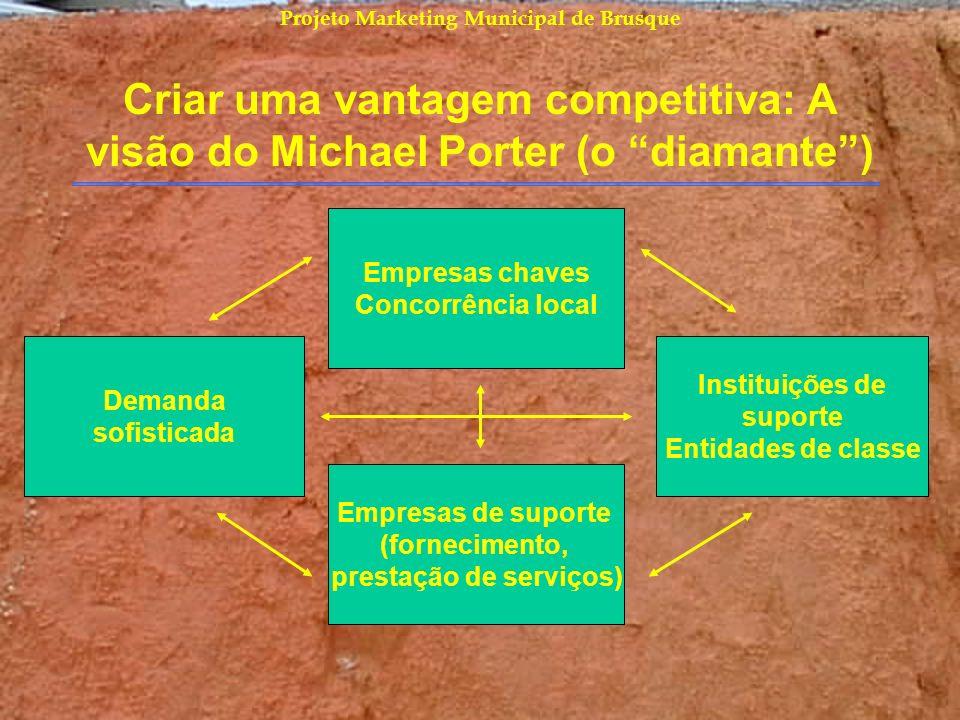 Projeto Marketing Municipal de Brusque Criar uma vantagem competitiva: A visão do Michael Porter (o diamante) Empresas chaves Concorrência local Deman
