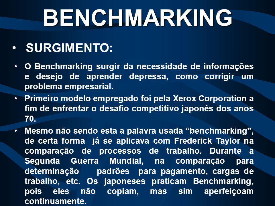 BENCHMARKING SURGIMENTO: O Benchmarking surgir da necessidade de informações e desejo de aprender depressa, como corrigir um problema empresarial.