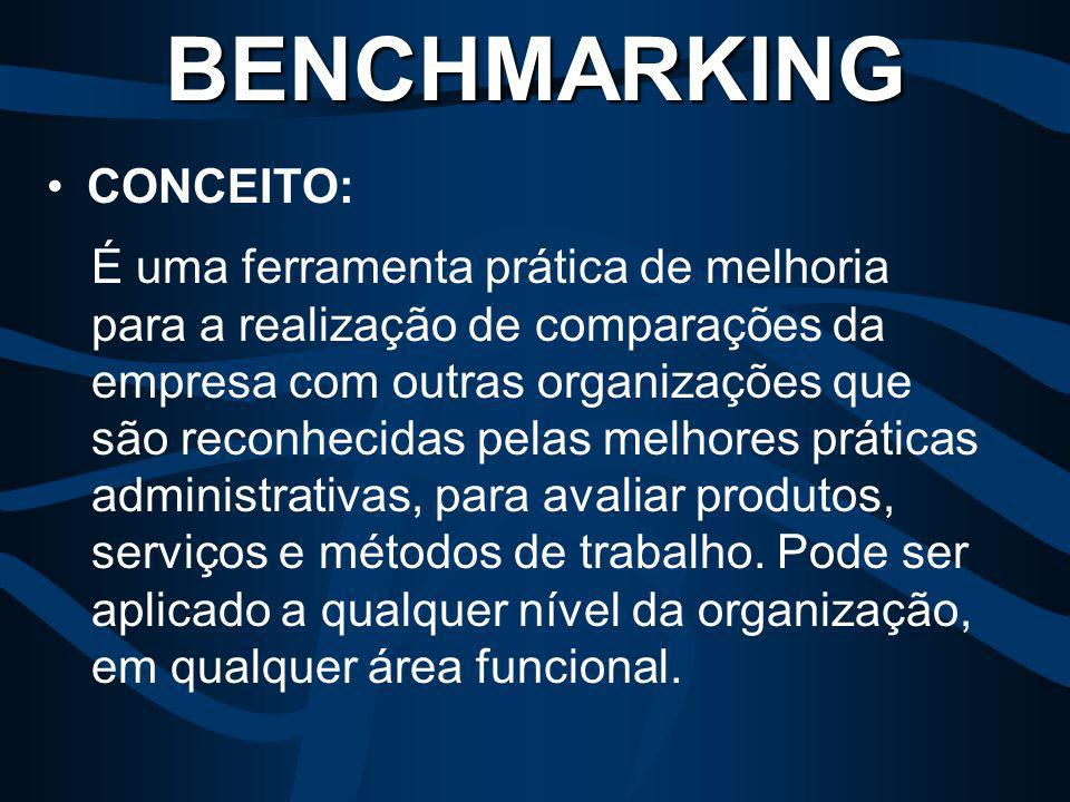 7) Não posicionamento do benchmarking dentro de uma estratégia maior: Benchmarking é uma das muitas técnicas de gerenciamento para a qualidade total - tal como solução de problemas, gerenciamento de processos, e reengenharia de processos – o resultado será muito melhor, caso sejam utilizadas juntas.