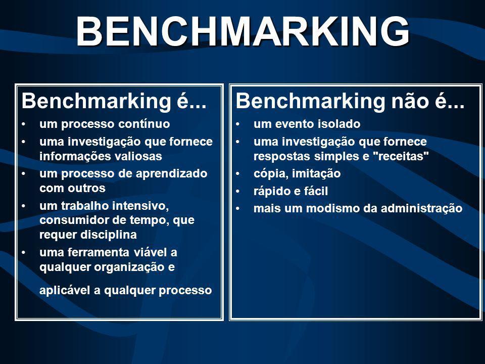 É uma ferramenta prática de melhoria para a realização de comparações da empresa com outras organizações que são reconhecidas pelas melhores práticas