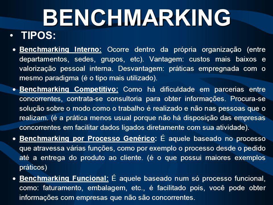 Listamos a seguir, alguns fatores desencadeadores de Benchmarking como exemplo: Programas de qualidade; Processo de redução de custos/orçamentos; Tent