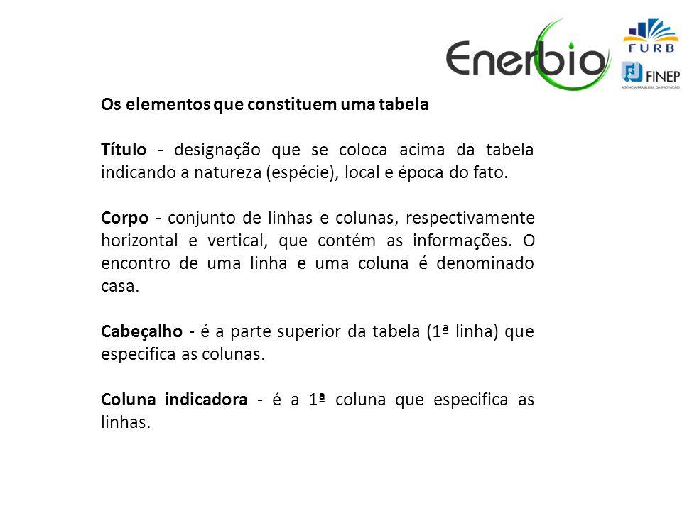 Os elementos que constituem uma tabela Título - designação que se coloca acima da tabela indicando a natureza (espécie), local e época do fato. Corpo