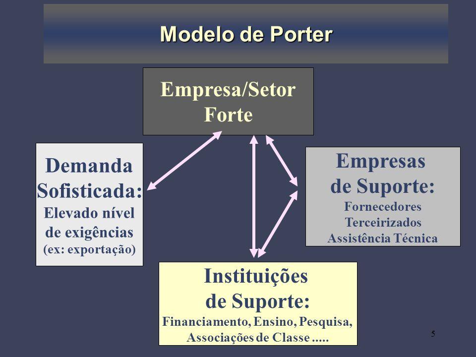 6 Parâmetros para Avaliar Competitividade Sistêmica Nível Meta Nível Macro Nível Meso Nível Micro visão, capacidade estratégica, capacidade de cooperação condições macroeconômicas política de incentivos/tarifas/Câmbio empresas de suporte: fornecedores, assistência técnica, suporte.....