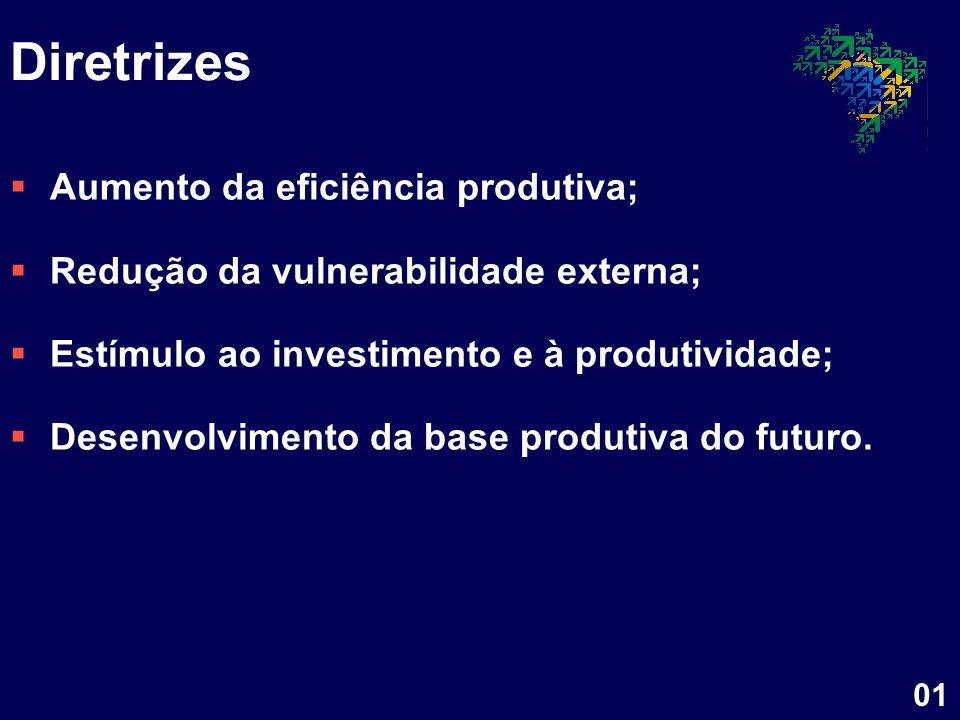 Diretrizes Aumento da eficiência produtiva; Redução da vulnerabilidade externa; Estímulo ao investimento e à produtividade; Desenvolvimento da base pr
