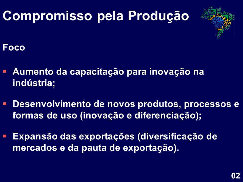 Compromisso pela Produção Foco Aumento da capacitação para inovação na indústria; Desenvolvimento de novos produtos, processos e formas de uso (inovaç