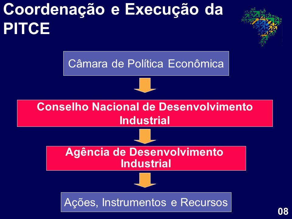 Conselho Nacional de Desenvolvimento Industrial Agência de Desenvolvimento Industrial Ações, Instrumentos e Recursos Câmara de Política Econômica Coor