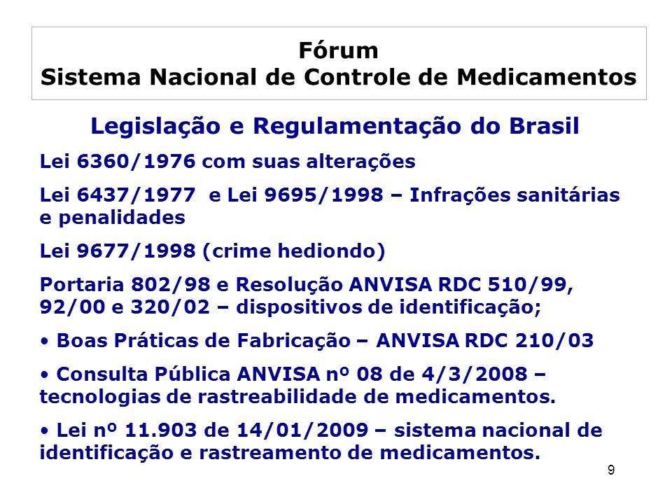 9 Legislação e Regulamentação do Brasil Lei 6360/1976 com suas alterações Lei 6437/1977 e Lei 9695/1998 – Infrações sanitárias e penalidades Lei 9677/