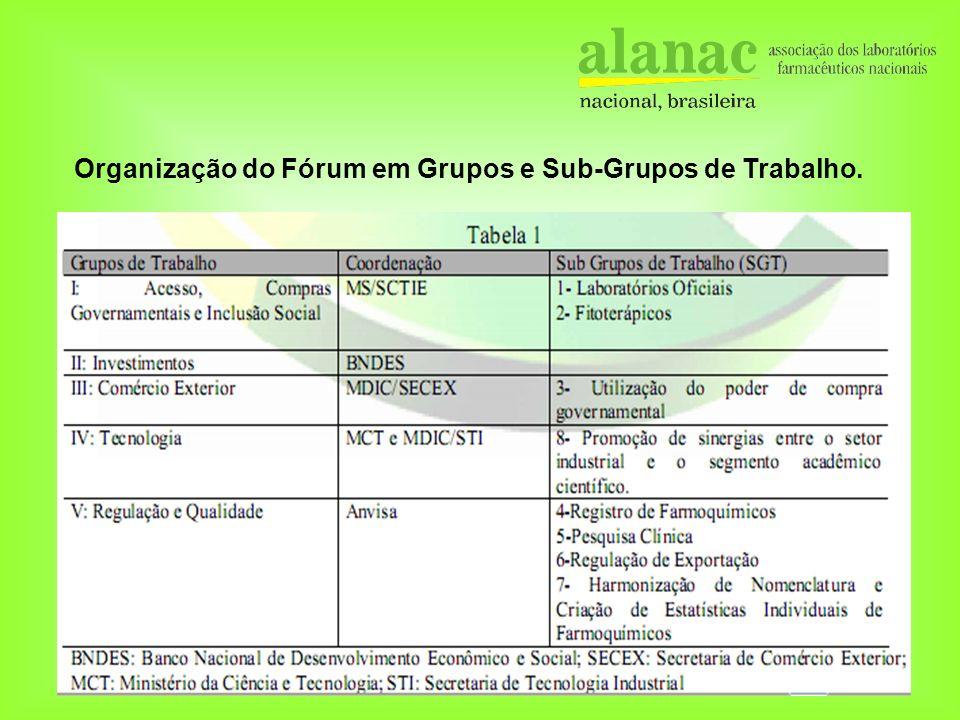 Organização do Fórum em Grupos e Sub-Grupos de Trabalho.