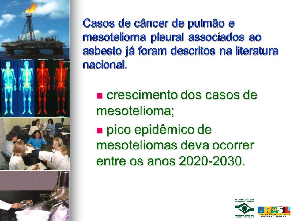 Casos de câncer de pulmão e mesotelioma pleural associados ao asbesto já foram descritos na literatura nacional. crescimento dos casos de mesotelioma;