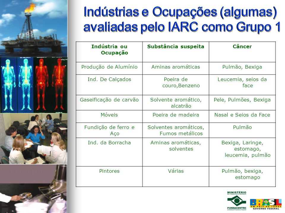 Indústrias e Ocupações (algumas) avaliadas pelo IARC como Grupo 1 Indústrias e Ocupações (algumas) avaliadas pelo IARC como Grupo 1 Indústria ou Ocupa