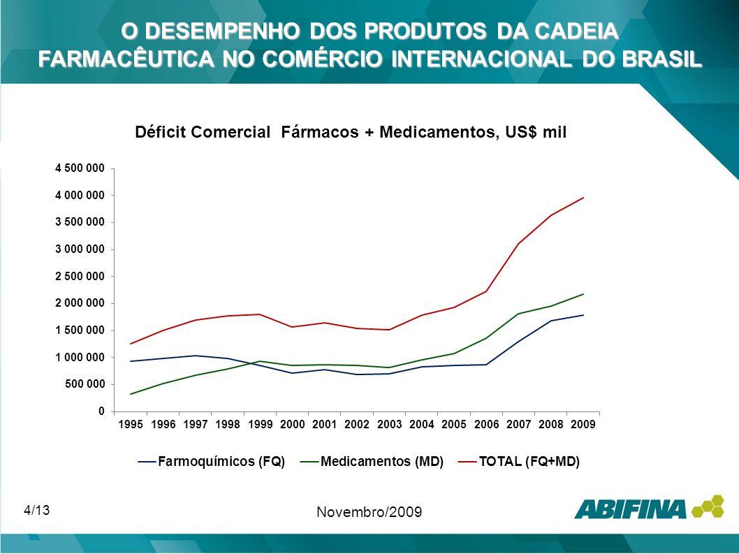 4/13 Novembro/2009 O DESEMPENHO DOS PRODUTOS DA CADEIA FARMACÊUTICA NO COMÉRCIO INTERNACIONAL DO BRASIL