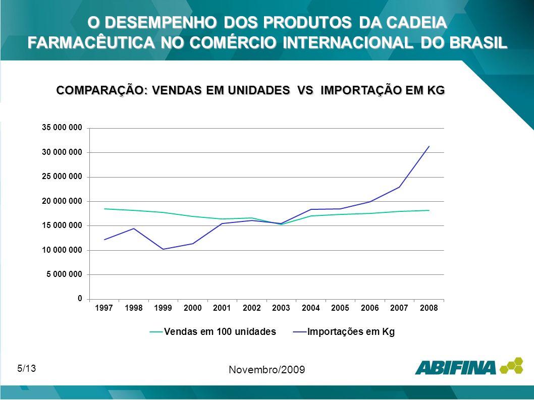 5/13 Novembro/2009 O DESEMPENHO DOS PRODUTOS DA CADEIA FARMACÊUTICA NO COMÉRCIO INTERNACIONAL DO BRASIL COMPARAÇÃO: VENDAS EM UNIDADES VS IMPORTAÇÃO E