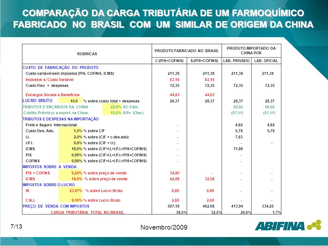 RUBRICAS PRODUTO FABRICADO NO BRASIL PRODUTO IMPORTADO DA CHINA POR C/(PIS+COFINS)S/(PIS+COFINS)LAB. PRIVADOLAB. OFICIAL CUSTO DE FABRICAÇÃO DO PRODUT